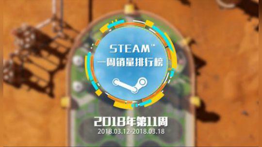 Steam平台公布了最近一周(3月12号到3月18号)的销售排名,《绝地求生》成功五十三连冠。《战锤:末世鼠疫2》紧随其后位居榜单第二。本期新晋榜单的是:《火星求生》、《战锤:末世鼠疫2》的典藏版以及《孤岛惊魂5》。